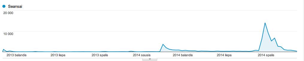 webpage-visitors-2014-12-11
